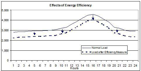 Effects of Energy Efficiency